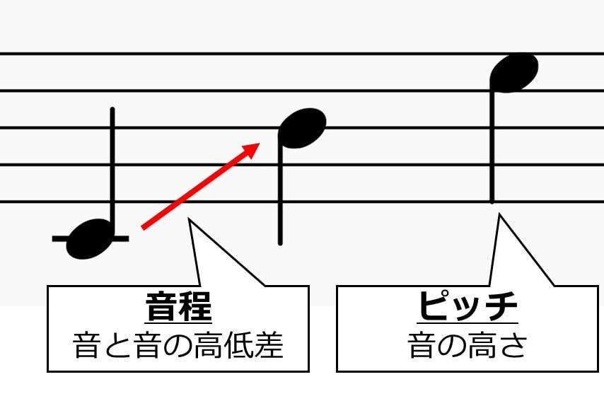 音程とピッチの違い