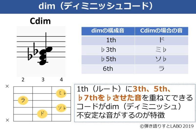 ディミニッシュコードの説明資料
