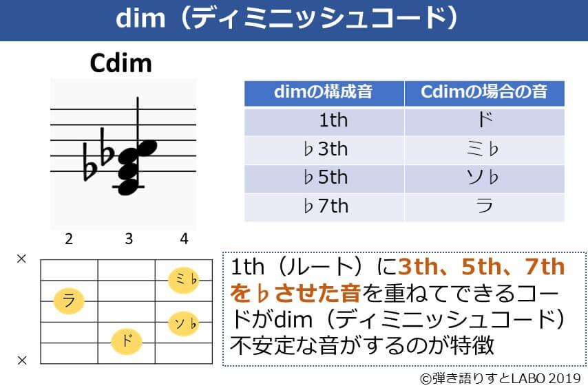 ディミニッシュコード