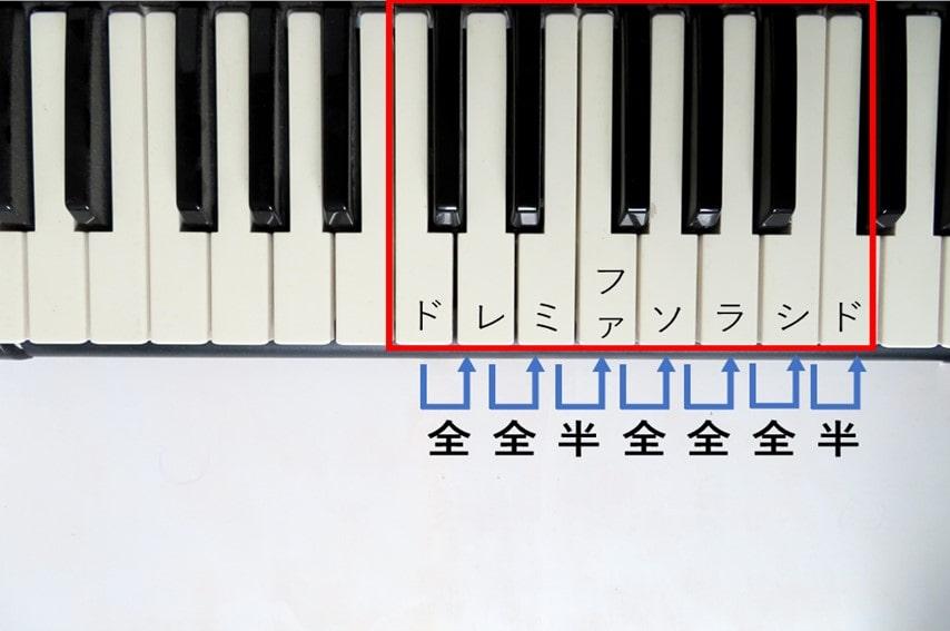メジャースケールの構成ルールをピアノの鍵盤で説明したもの