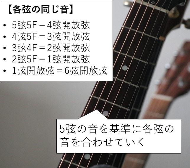 5弦を基準とした各弦の音の合わせ方