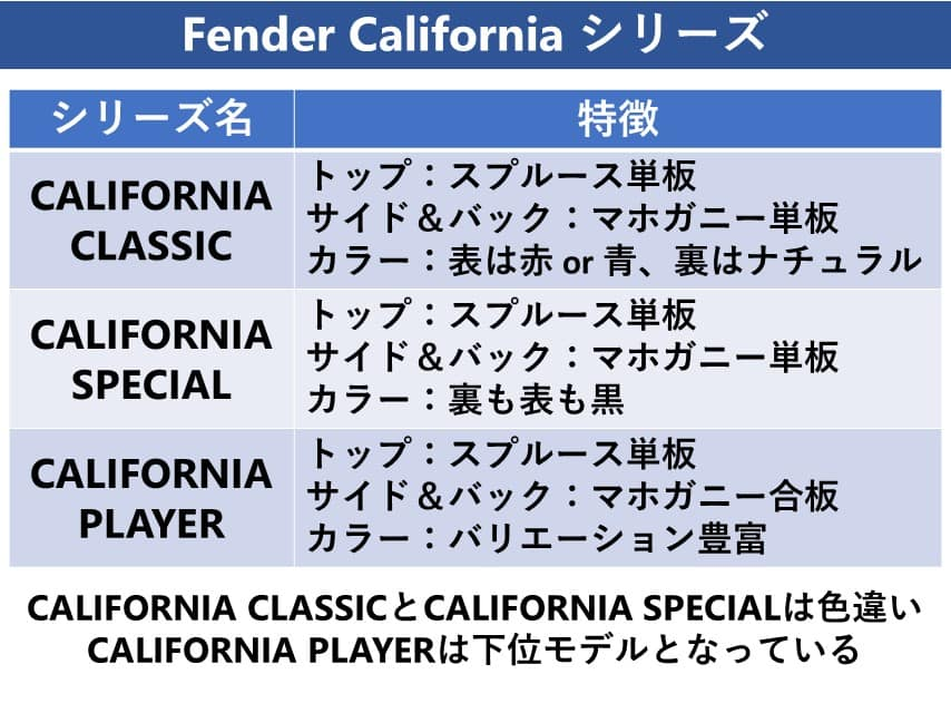 Fender californiaグレード
