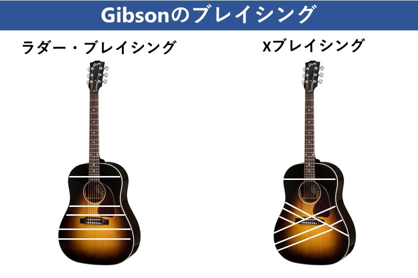 Gibson ブレイシングの違い