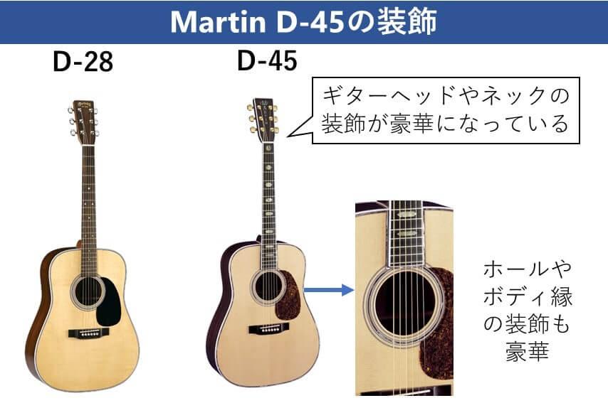 Martin D-45 装飾