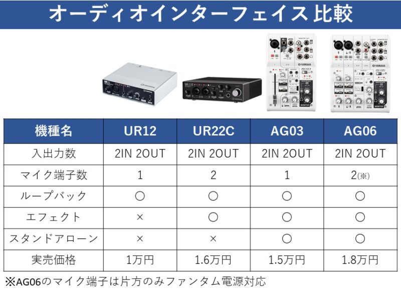 URシリーズとAGシリーズの機能比較