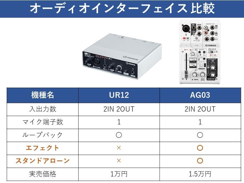 UR12とAG03の違い