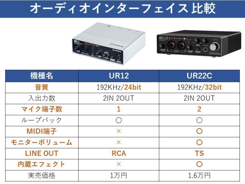 UR12とUR22Cの機能比較表
