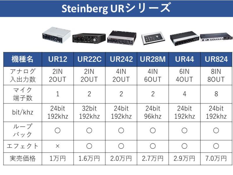 URシリーズの機能比較表