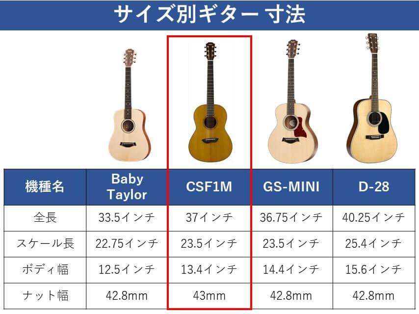 CSF1Mの寸法比較
