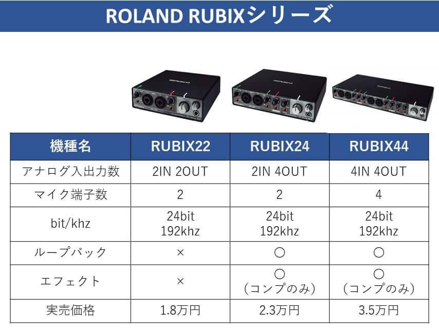 RUBIXシリーズ比較