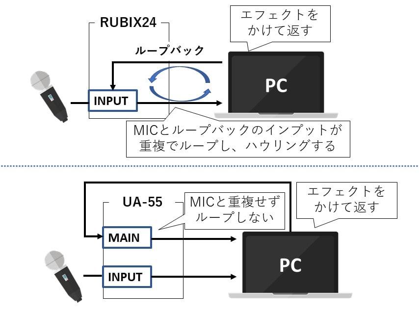 RUBIX24とUA-55の違い