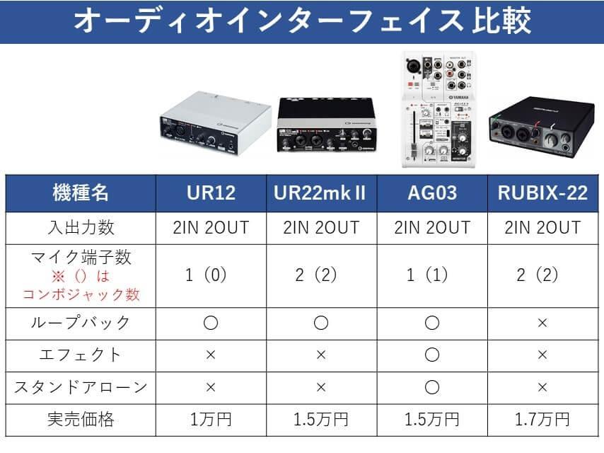 UR22mk2 比較表①