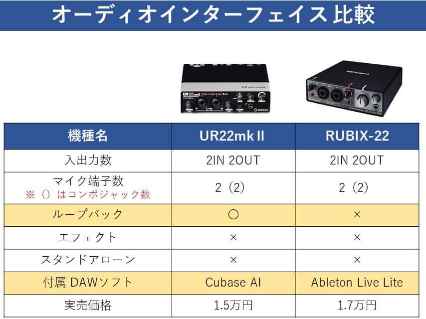 UR22mk2 比較表②
