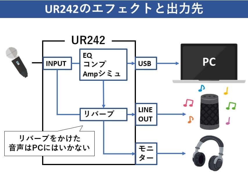 UR242 エフェクト