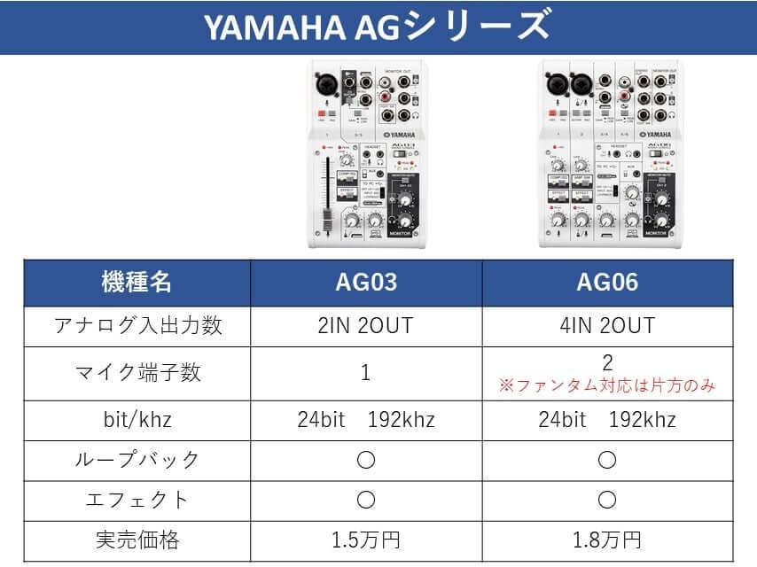YAMAHA AGシリーズ比較