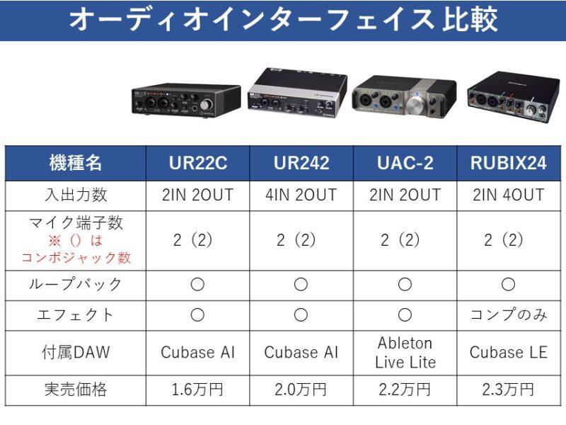 UAC-2の競合機種比較表