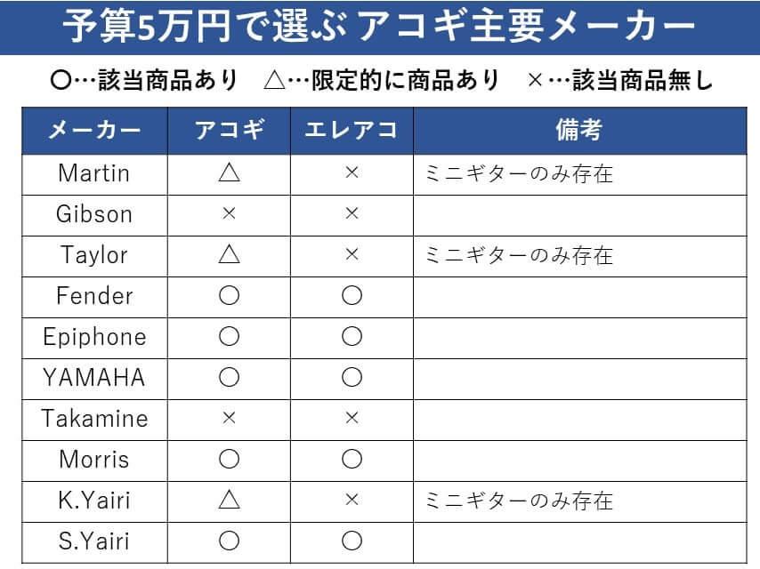 5万円で選ぶアコギメーカー