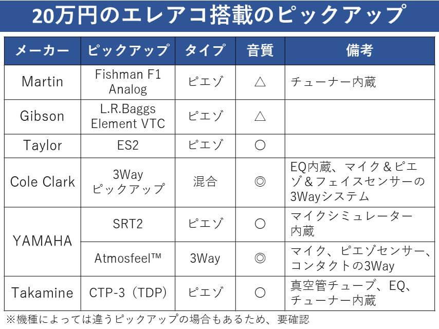 20万円エレアコ搭載のピックアップ