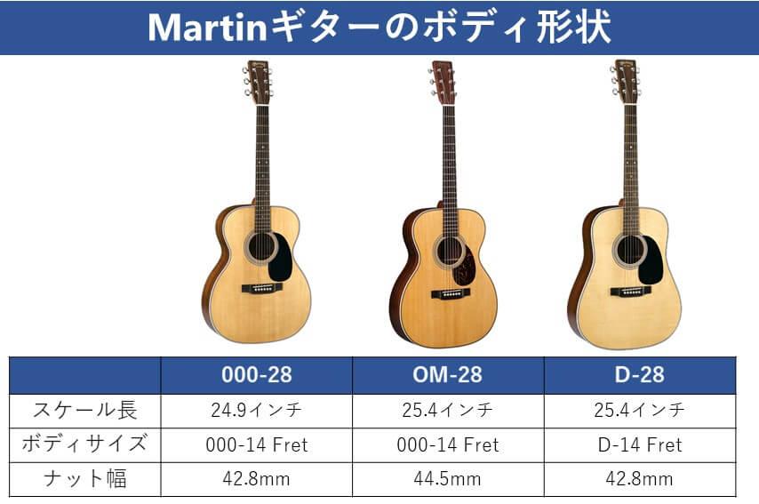Martinのボディサイズ