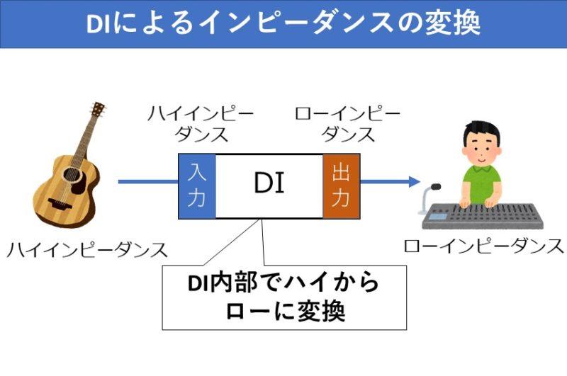 DIのインピーダンス変換