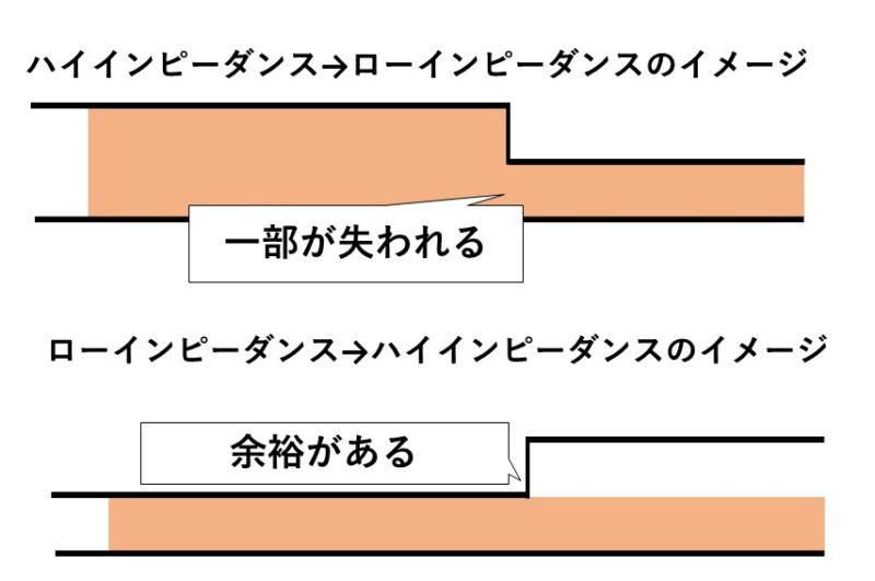 インピーダンスのイメージ図