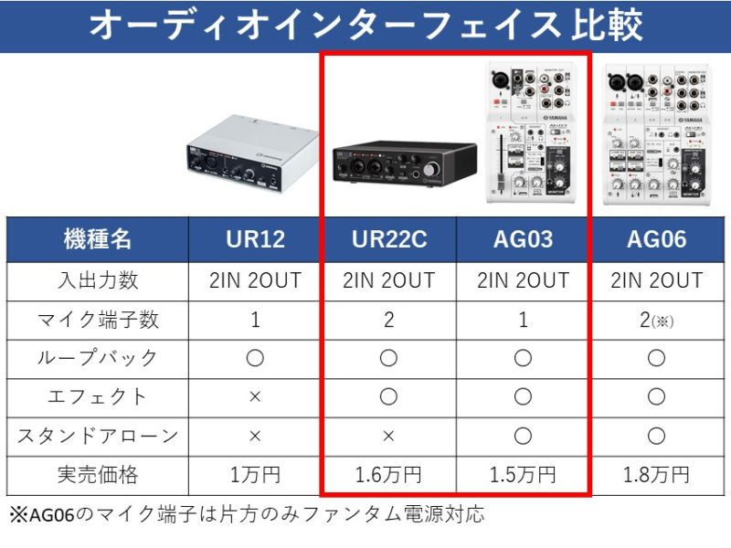UR22CとAG03を比較した資料
