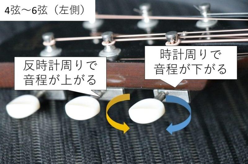 4弦~6弦のギターペグを回す方向と変化する音程