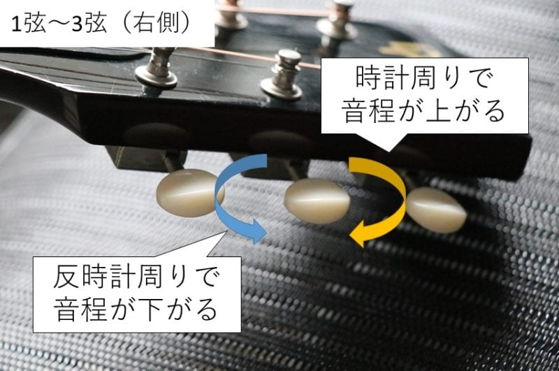 1弦~3弦のギターペグを回す方向と変化する音