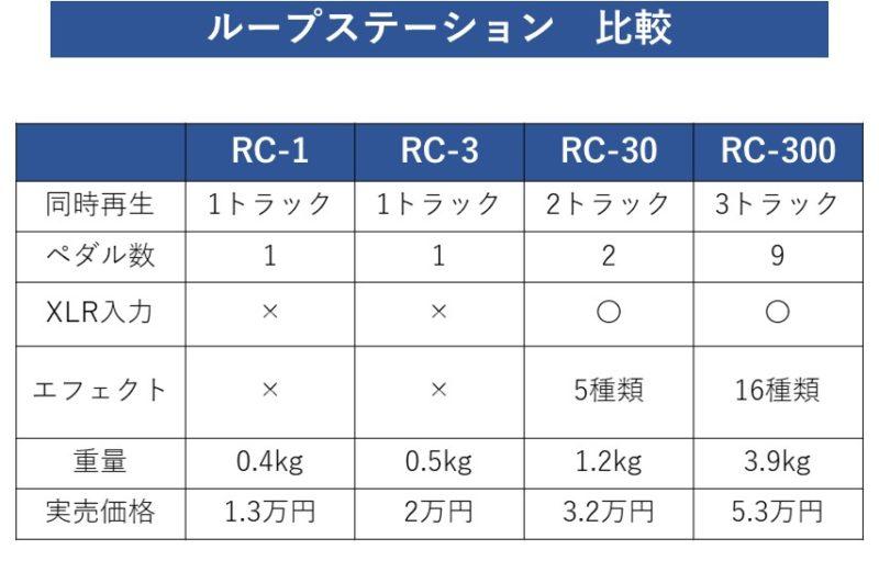ループステーションの機能比較表