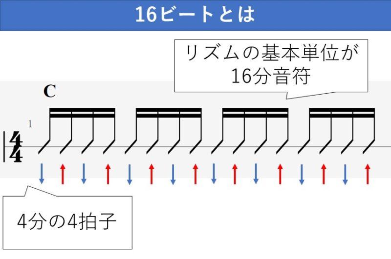 16ビートのギターストロークの説明資料