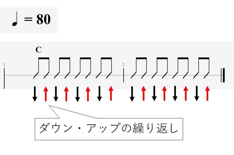 8ビートのストローク練習 譜例