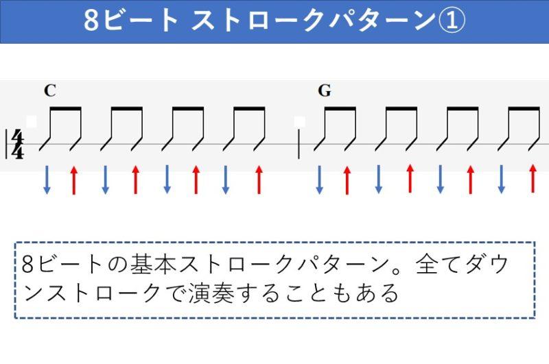 8ビートのギターストロークパターン 基本形