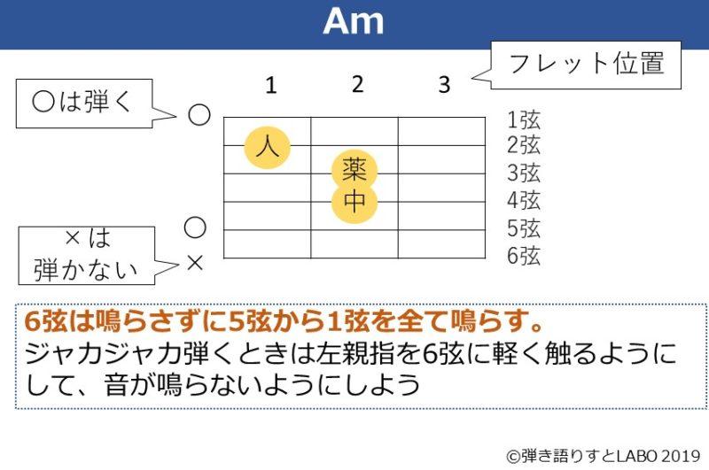 Amコードの解説資料