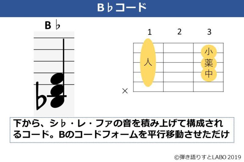 B♭コードの解説資料