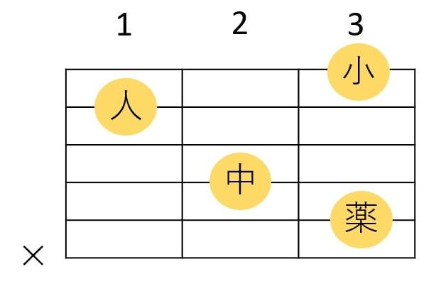 1弦3Fを加えたCコード