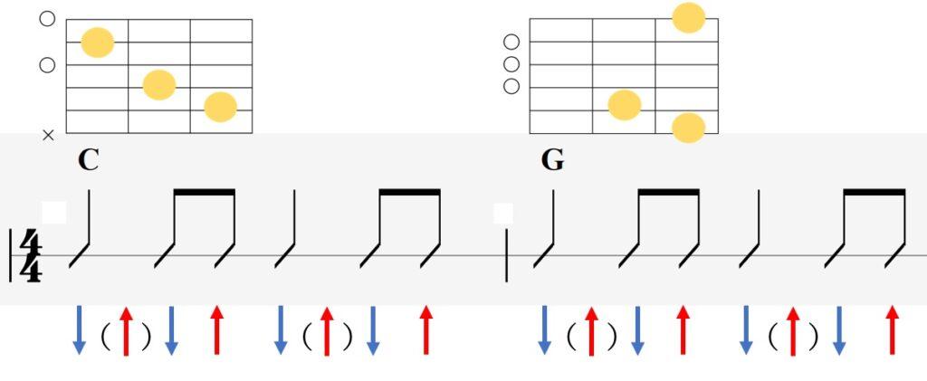 8ビートの基本的なギターストロークパターン