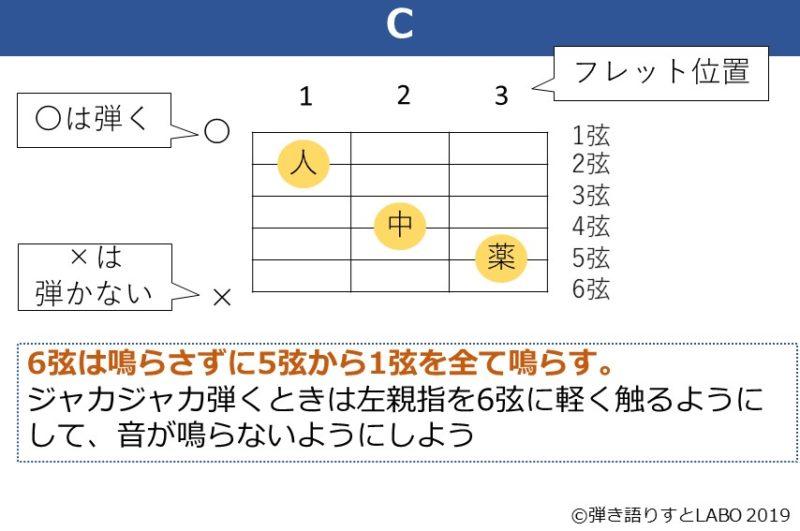 Cコードの解説資料