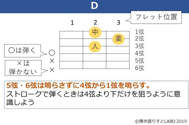 Dコードの解説資料