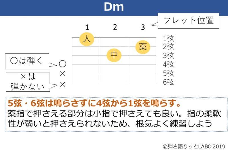 Dmコードの解説資料