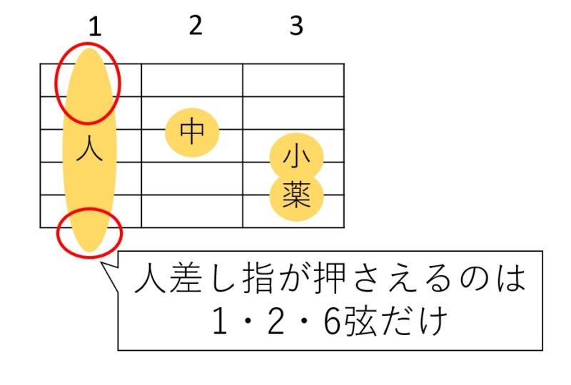 Fコードで人差し指が押さえる弦を説明した図