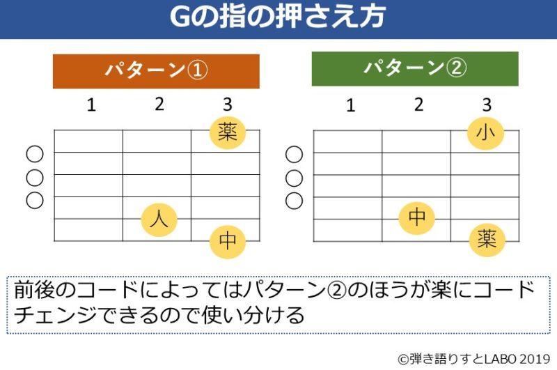 Gコードの押さえる指のパターン