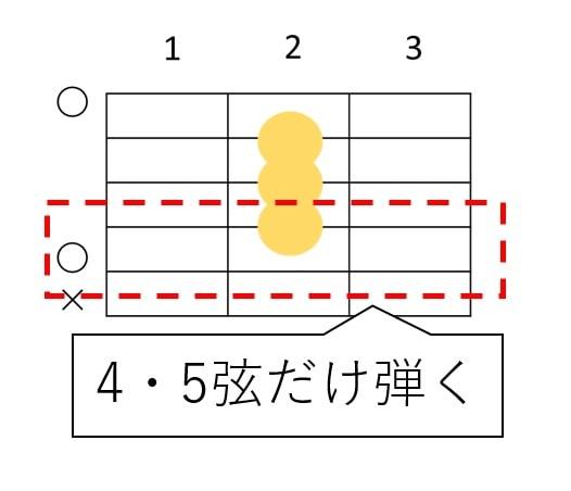 ローコードで4弦・5弦だけ鳴らすとパワーコードになる