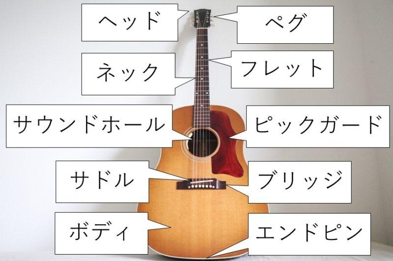 アコースティックギターの各部