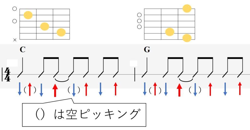 空ピッキングの説明を入れたギターコード譜