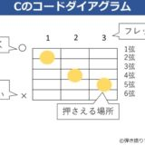 Cのコードダイアグラムを解説した資料