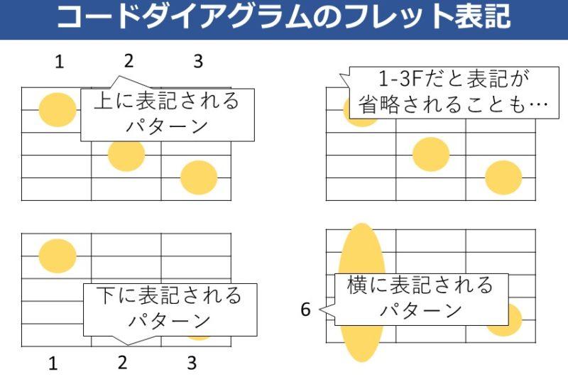 コードダイアグラムのフレット位置表記の種類