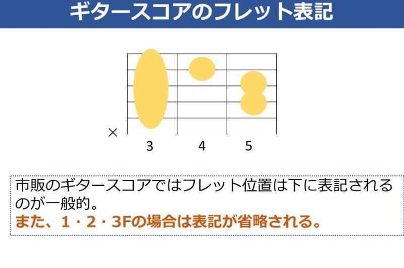 市販のギタースコアのフレット位置の表記