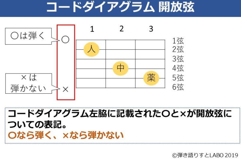 コードダイアグラム 開放弦の表記について解説