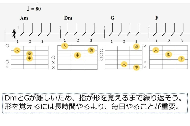 Am-Dm-G-Fのコード進行 譜例
