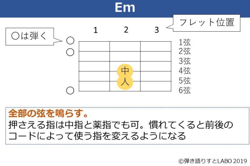 Emコードの解説資料